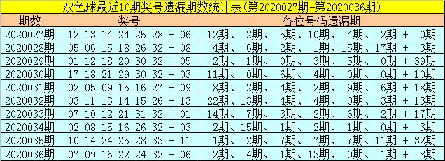 [公益彩票]聂阴阳双色球第20037期:红球排除重号