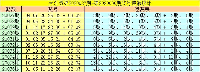 [公益彩票]财姐大乐透第20037期:首位参考01