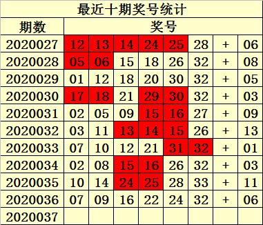 [公益彩票]易衍双色球第20037期:红球双胆17 21