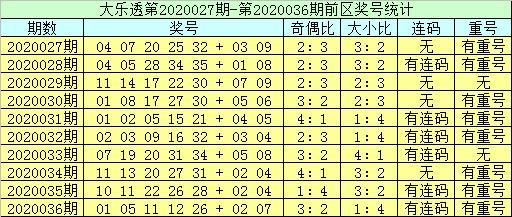 [公益彩票]李员外大乐透第20037期:奇偶比参考3-2