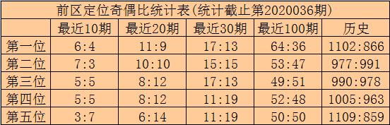 [公益彩票]林啸大乐透第20037期:第二位参考10
