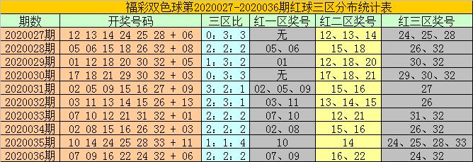 [公益彩票]耀阳双色球第20037期:红三区大热