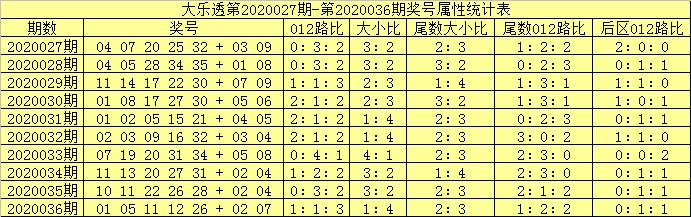 [公益彩票]吕洞阳大乐透第20037期:前区大小比3-2