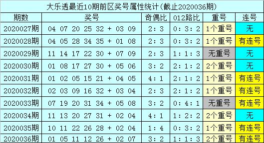 [公益彩票]孙山望大乐透第20037期:前区双胆17 22