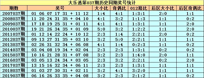 [公益彩票]小王子大乐透第20037期:前区奇偶比1-4