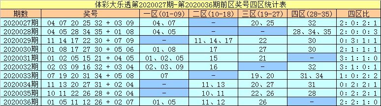 [公益彩票]许老六大乐透第20037期:前区胆码10 34