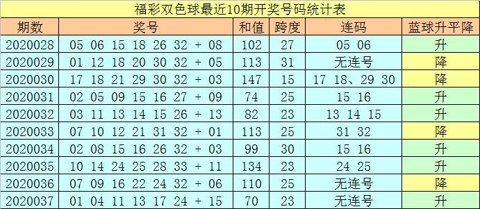 [公益彩票]王天财双色球第20038期:红球连码空开