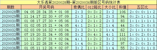 [公益彩票]马追日大乐透第20037期:后区独看1尾
