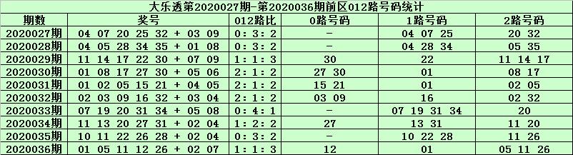 [公益彩票]天星大乐透第20037期:前区1路码01 19