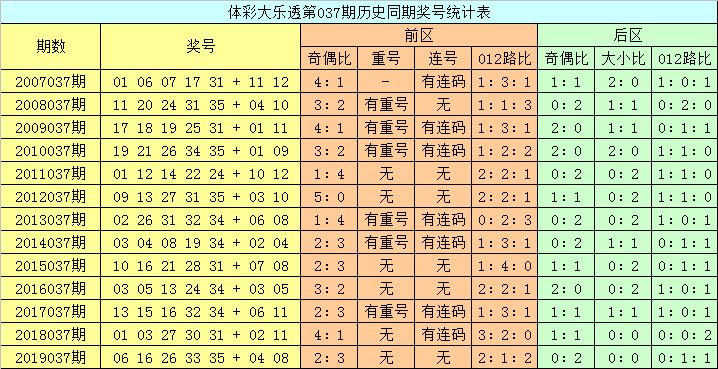 [公益彩票]龙山大乐透第20037期:后区单挑07 08