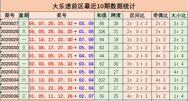 [公益彩票]萌进大乐透第20037期:前区小号降温
