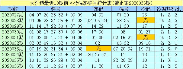 [公益彩票]孟浩然大乐透第20037期:前区温码08