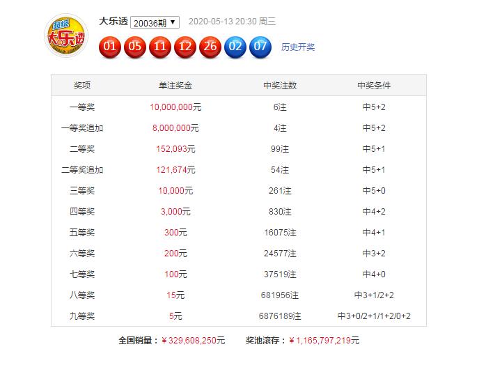 [公益彩票]刘盈大乐透第20037期:前区连号空开