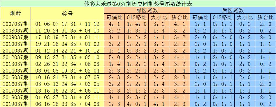 [公益彩票]张耀扬大乐透第20037期:前区绝杀尾数1