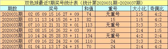 [公益彩票]小霸王双色球第20038期:红球胆03 20 23