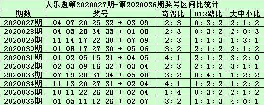 [公益彩票]郑飞大乐透第20037期:前区大码看32 34