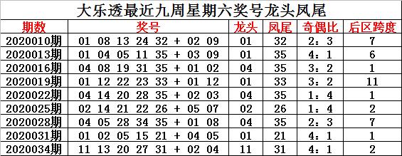 [公益彩票]钟玄大乐透第20037期:前区奇偶比3-2