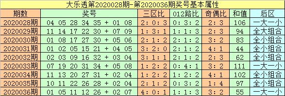 [公益彩票]闲人大乐透第20037期:后区单挑03 11