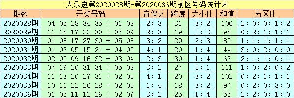[公益彩票]杨万里大乐透第20037期:后区看全奇组合