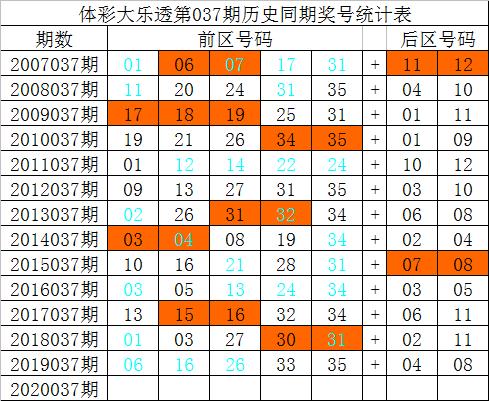 [公益彩票]祥子大乐透第20037期:前区奇偶比1-4