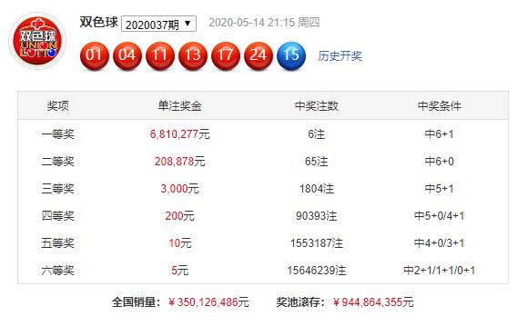 [公益彩票]冯火火双色球第20038期:关注2路红球