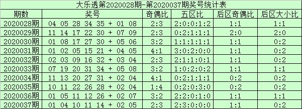 [公益彩票]阿财大乐透第20038期:前区双胆03 14