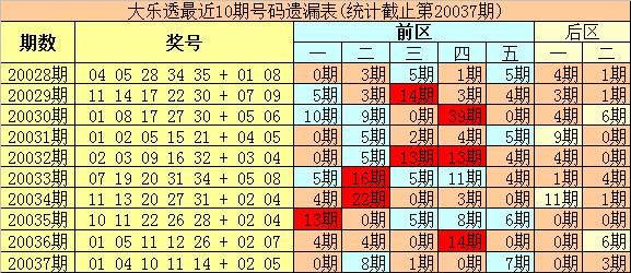 [公益彩票]豹王大乐透第20038期:后区参考06 08