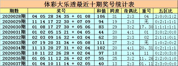 [公益彩票]卜算子大乐透第20038期:后区参考02 10