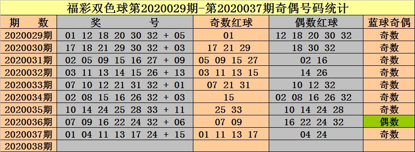 [公益彩票]钟天双色球第20038期:蓝球看好1路号
