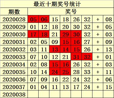 [公益彩票]易衍双色球第20038期:红球双胆25 31