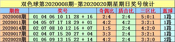 [公益彩票]英豪双色球第20038期:今晚必出连号