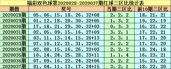 [公益彩票]紫荆花双色球第20038期:注意小蓝反弹