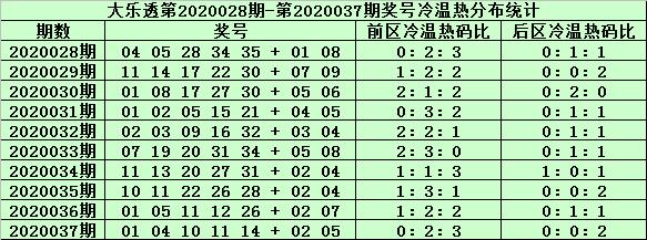 [公益彩票]姜山大乐透第20038期:前区主看热码