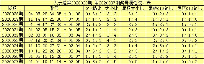 [公益彩票]吕洞阳大乐透第20038期:后区杀2路号