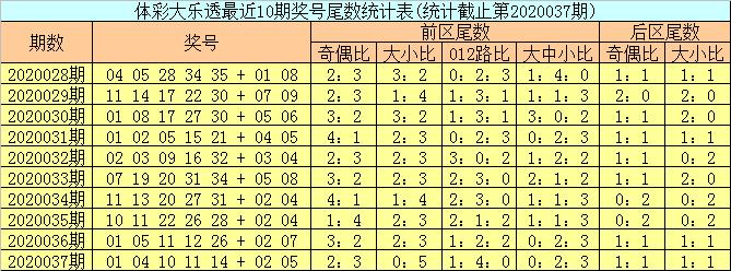 [公益彩票]邵老爷大乐透第20038期:龙头参考01