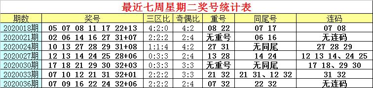 [公益彩票]白姐双色球第20039期:小蓝近期暴热