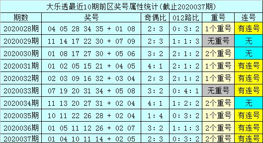 [公益彩票]孙山望大乐透第20038期:后区跨度看5