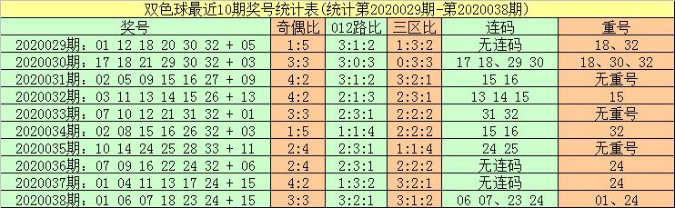 [公益彩票]暗皇双色球第20039期:012路红球平衡