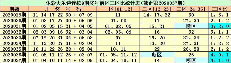 [公益彩票]东风破大乐透第20038期:后区防全小