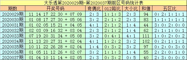 [公益彩票]马追日大乐透第20038期:前区凤尾32