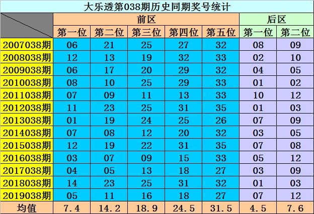 [公益彩票]李阳大乐透第20038期:后区防0 2路码