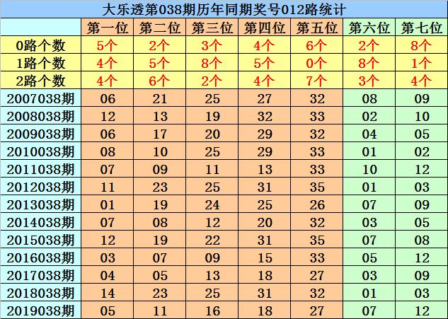 [公益彩票]菲姐大乐透第20038期:凤尾本期走2路