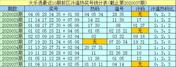 [公益彩票]孟浩然大乐透第20038期:后区防热码