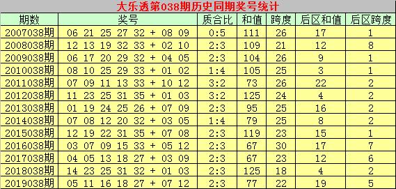 [公益彩票]彩大师大乐透第20038期:质合比为2-3