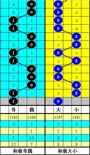 [公益彩票]韬韬双色球第20039期:看好0路码蓝球