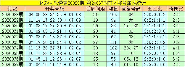 [公益彩票]何飞大乐透第20038期:注意重号转冷