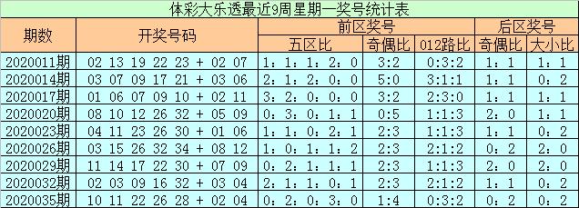 [公益彩票]石浩大乐透第20038期:后区全小组合