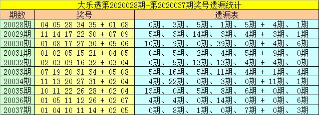 [公益彩票]财姐大乐透第20038期:前区30或现身