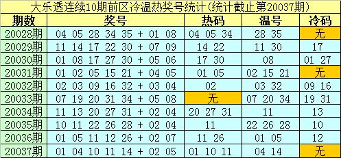 [公益彩票]南华天大乐透第20038期:后区冷码解冻