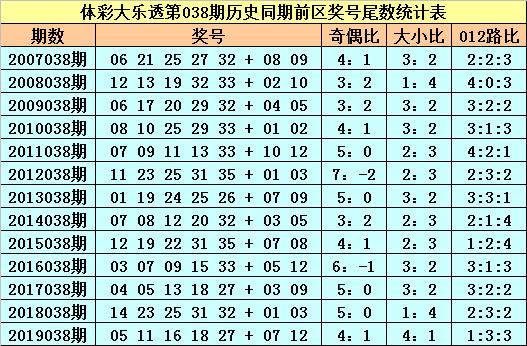 [公益彩票]苏苏大乐透第20038期:奇尾继续走热